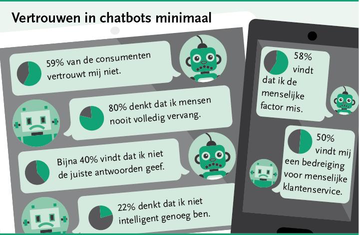 Verdrietige chatbots