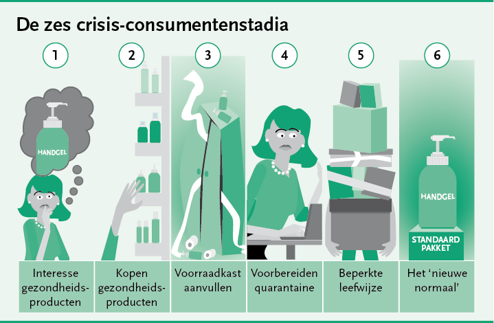 Consumentengedrag in tijden van corona