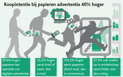 Infographic over de invloed van papieren advertenties