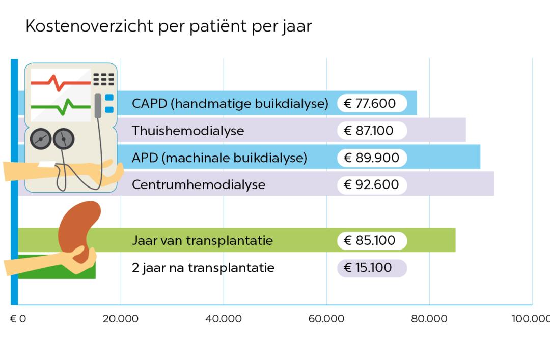 Kosten nierdialyse en niertransplantatie